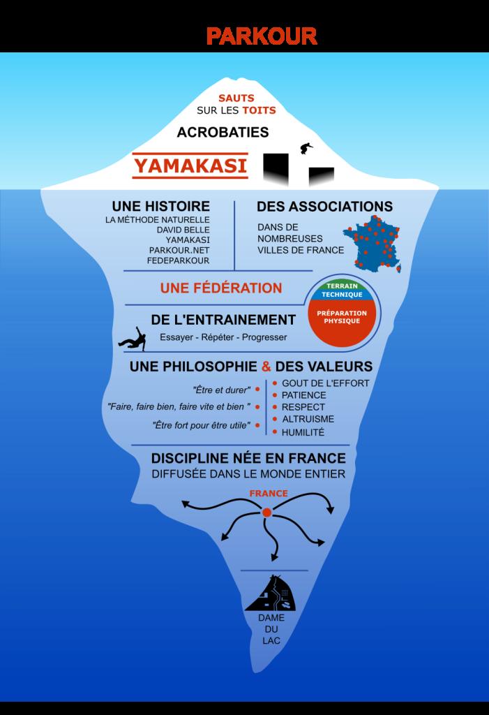 Infographie - Mieux connaitre le Parkour