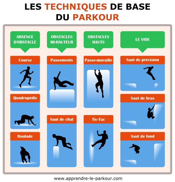 Techniques de base du Parkour - Infographie