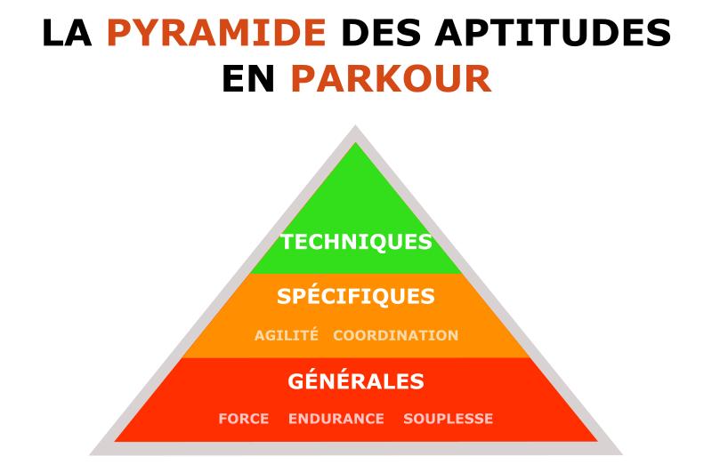 pyramide-aptitudes-parkour